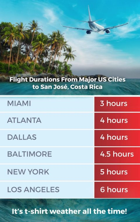 Costa Rica Travel Distance